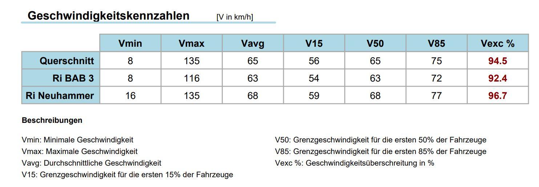 Dammbach Geschwindigkeitskennzahlen